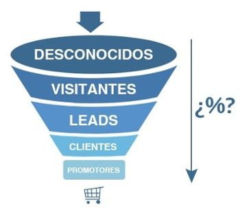 proyectos inbound marketing funnel de ventas