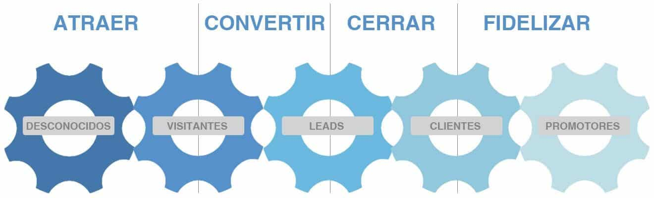 Metodología Inbound Marketing Etapas