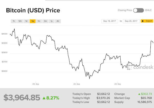 Gráfica fluctuación precio del Bitcoin con tecnología blockchain