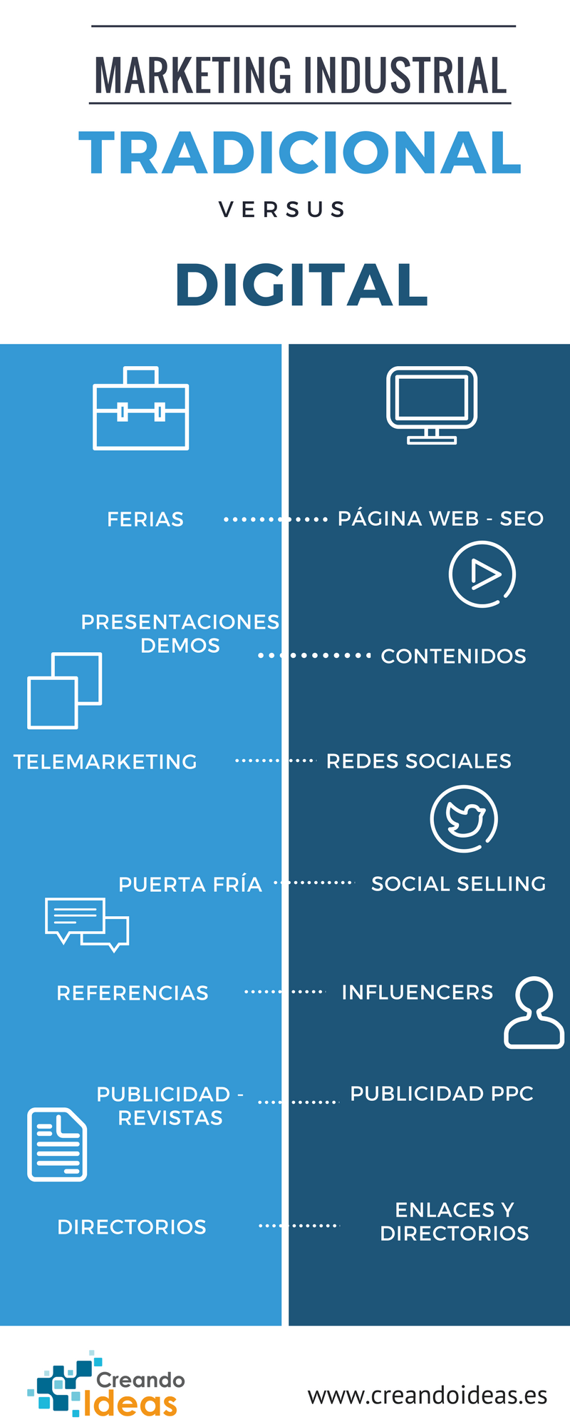 Infografía Marketing industrial digital versus marketing industrial offline